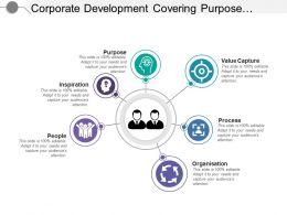 Corporate Development Covering Purpose Value Capture Process
