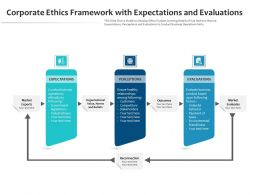 Corporate Ethics Framework With Expectations And Evaluations