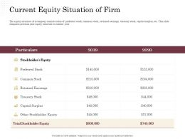 Corporate Financing Through Debt Vs Equity Current Equity Situation Of Firm Ppt Powerpoint Guide