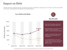 Corporate Financing Through Debt Vs Equity Impact On Debt Ppt Powerpoint Presentation File Graphics