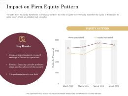 Corporate Financing Through Debt Vs Equity Impact On Firm Equity Pattern Ppt Powerpoint Presentation Ideas