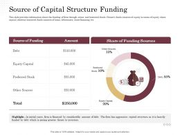 Corporate Financing Through Debt Vs Equity Source Of Capital Structure Funding Ppt Gallery