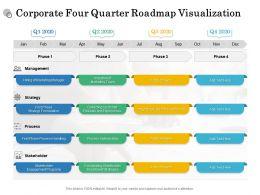 Corporate Four Quarter Roadmap Visualization