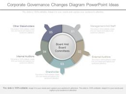 Corporate Governance Changes Diagram Powerpoint Ideas