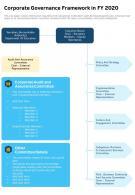 Corporate Governance Framework In FY 2020 Presentation Report Infographic PPT PDF Document