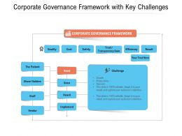Corporate Governance Framework With Key Challenges
