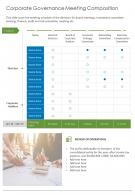 Corporate Governance Meeting Composition Presentation Report Infographic PPT PDF Document