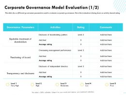 Corporate Governance Model Evaluation M1584 Ppt Powerpoint Presentation Icon Format