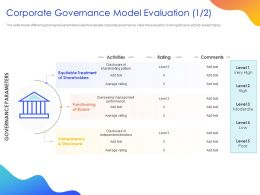 Corporate Governance Model Evaluation Ppt Powerpoint Presentation Ideas Template