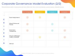 Corporate Governance Model Evaluation Process Ppt Powerpoint Presentation Infographics