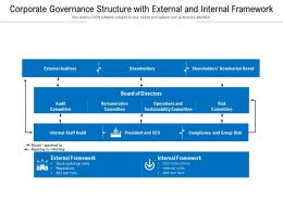 Corporate Governance Structure With External And Internal Framework