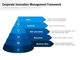 Corporate Innovation Management Framework