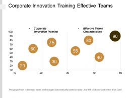 Corporate Innovation Training Effective Teams Characteristics Onboarding Strategies Cpb