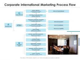 Corporate International Marketing Process Flow
