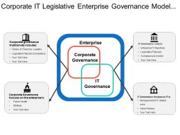 Corporate It Legislative Enterprise Governance Model With Icons And Diverging Arrows