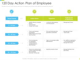 Corporate Journey 120 Day Action Plan Of Employee Ppt Powerpoint Show Visuals
