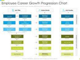 Corporate Journey Employee Career Growth Progression Chart Ppt Powerpoint Portfolio