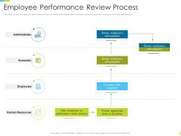 Corporate Journey Employee Performance Review Process Ppt Powerpoint Styles Model