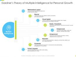 Corporate Journey Gardners Theory Of Multiple Intelligence For Personal Growth Ppt Ideas Aids