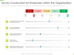 Corporate Journey Survey Conducted For Employee Within The Organization Ppt Portfolio Aids