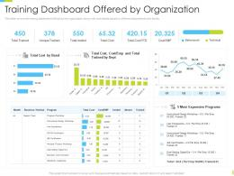 Corporate Journey Training Dashboard Offered By Organization Ppt Powerpoint Download
