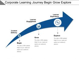 Corporate Learning Journey Begin Grow Explore