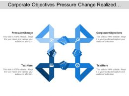Corporate Objectives Pressure Change Realized Benefits Realized Outcomes