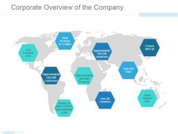 Corporate Overview Of The Company Powerpoint Slide Influencers