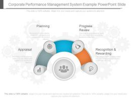 Corporate Performance Management System Example Powerpoint Slide