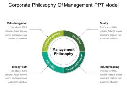 Corporate Philosophy Of Management Ppt Model