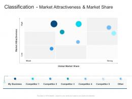 Corporate Profiling Classification Market Attractiveness And Market Share Ppt Clipart