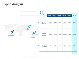 Corporate Profiling Export Analysis Ppt Demonstration