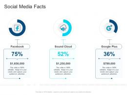 Corporate Profiling Social Media Facts Ppt Icons