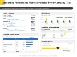 Corporate Service Providers Accounting Performance Metrics Evaluated By Our Company Ppt Deck