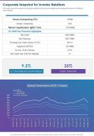 Corporate Snapshot For Investor Relations Presentation Report Infographic PPT PDF Document