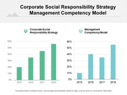 Corporate Social Responsibility Strategy Management Competency Model Drivers Cpb