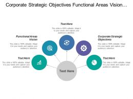 Corporate Strategic Objectives Functional Areas Vision Functional Areas Objectives