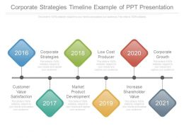 Corporate Strategies Timeline Example Of Ppt Presentation