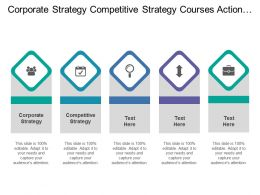 Corporate Strategy Competitive Strategy Courses Action Choices Commitments