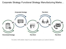 Corporate Strategy Functional Strategy Manufacturing Marketing Operating Strategies
