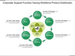 Corporate Support Function Having Workforce Product Distribution