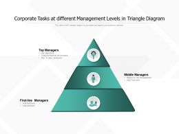Corporate Tasks At Different Management Levels In Triangle Diagram