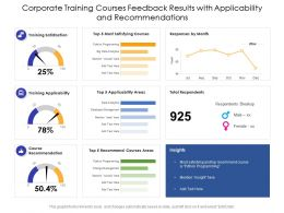Corporate Training Courses Feedback Results With Applicability And Recommendations