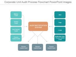Corporate Unit Audit Process Flowchart Powerpoint Images