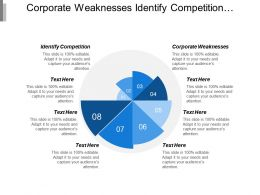 Corporate Weaknesses Identify Competition Managerial Decisions Governance Ethics Cpb