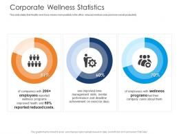 Corporate Wellness Statistics Health And Fitness Clubs Industry Ppt Mockup