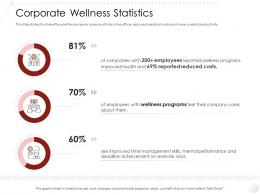 Corporate Wellness Statistics Market Entry Strategy Gym Health Fitness Clubs Industry Ppt Elements