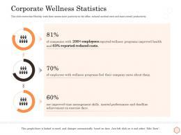 Corporate Wellness Statistics Wellness Industry Overview Ppt Template Deck