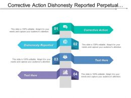 Corrective Action Dishonesty Reported Perpetual Inventory Confidence Serving