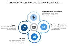 Corrective Action Process Worker Feedback Participation Documentation Records